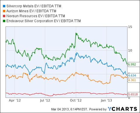 SVM EV / EBITDA TTM Chart