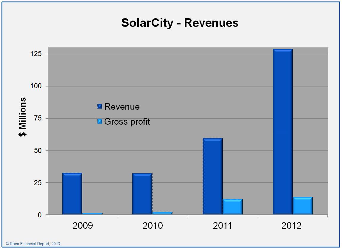 Is Solarcity A Wise Investment Tesla Inc Nasdaqtsla