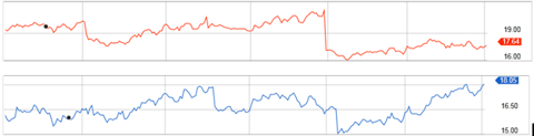 One year P/E comparison for Comcast (red) and Disney (blue). Charts from Fidelity
