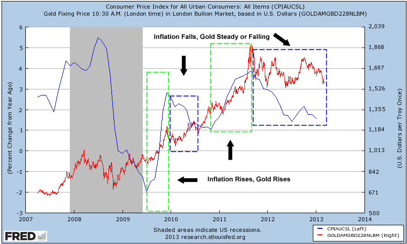 Why Current Fed Money Printing Will Lead To Higher Gold And Silver Prices Seeking Alpha