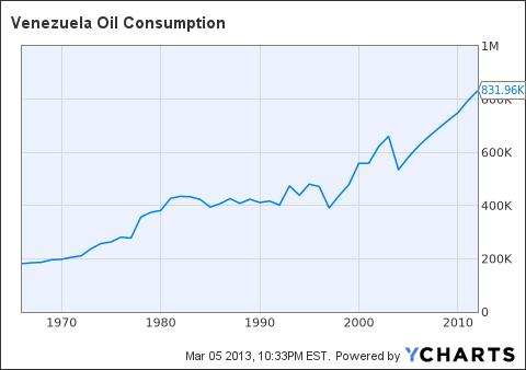 Venezuela Oil Consumption Chart