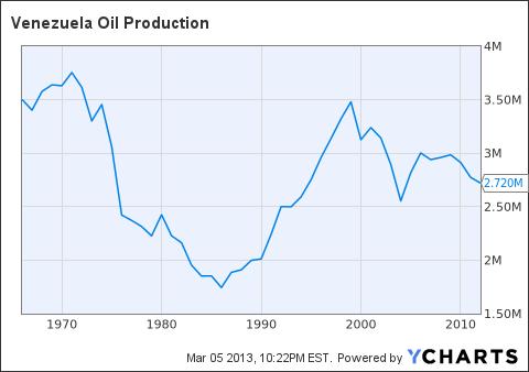 Venezuela Oil Production Chart