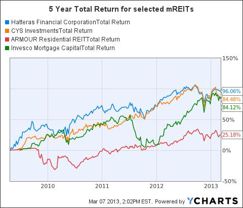 HTS Total Return Price Chart