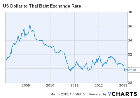 Us Dollar To Thai Baht Exchange Rate Chart