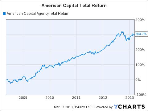 AGNC Total Return Price Chart