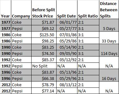 Pepsi and Coke Stock Split Data