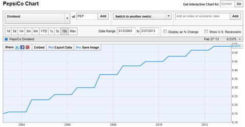 2004-Present Pepsi Dividend Chart