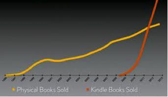 Kindle Is The Fire That Burns Brightest For Amazon com