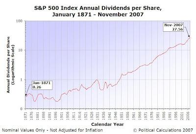 S&P 500 Dividends per Share, January 1871 through November 2007