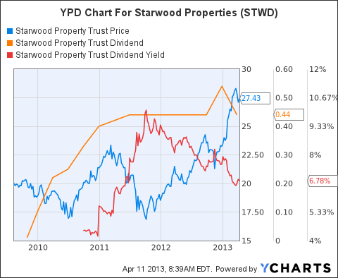 STWD Chart