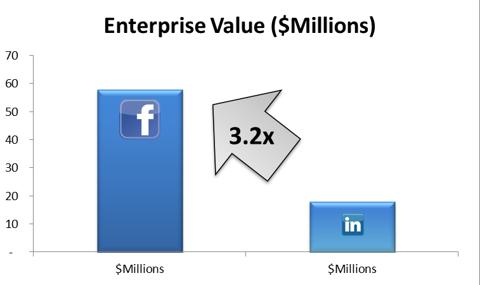 Enterprise Value Comparison