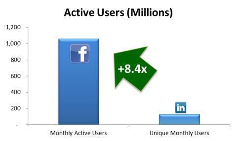 Active User Comparison