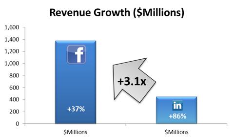 Revenue Growth Comparison