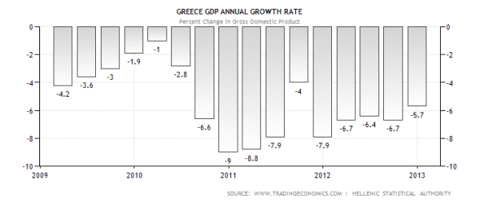 Greek GDP Contraction