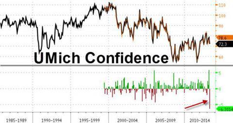 UM Consumer Confidence