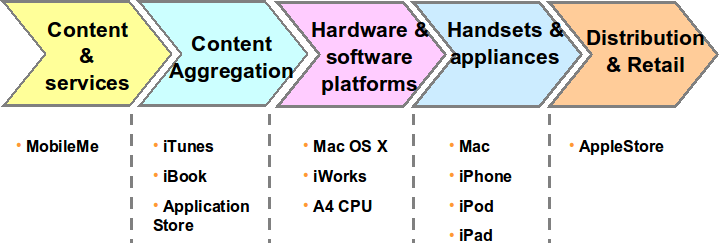 apple value chain How complex is apple's supply chain some people in the blogosphere said that apple's supply chain is not that complicated this case study will show you the analysis of apple's supply chain core processes, challenging issues and complexities of its operations.