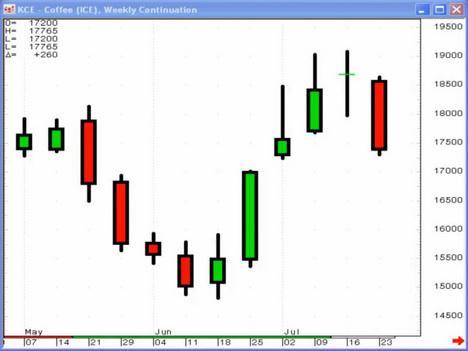 Japanese Candlestock Chart