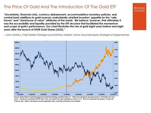 Gold Rises Symmetrically With GLD Assets Under Management