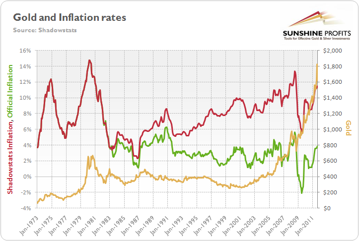 Gold Versus Us Inflation Rate Source