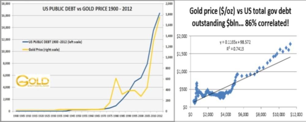 factors affecting gold price fluctuation