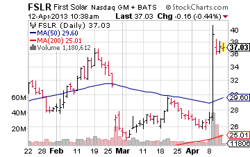 first solar, fslr, nasdaq:fslr, solar stocks, solar etfs