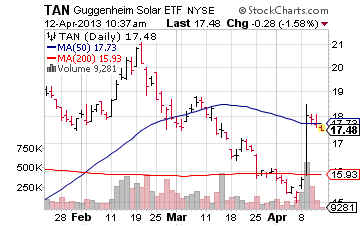 solar stocks, tan, nysearca:tan