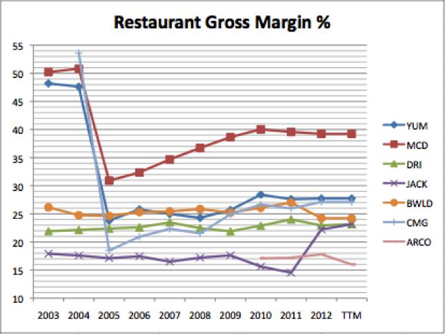 darden restaurants vs yum brands