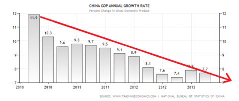 China GDP Annual Growth