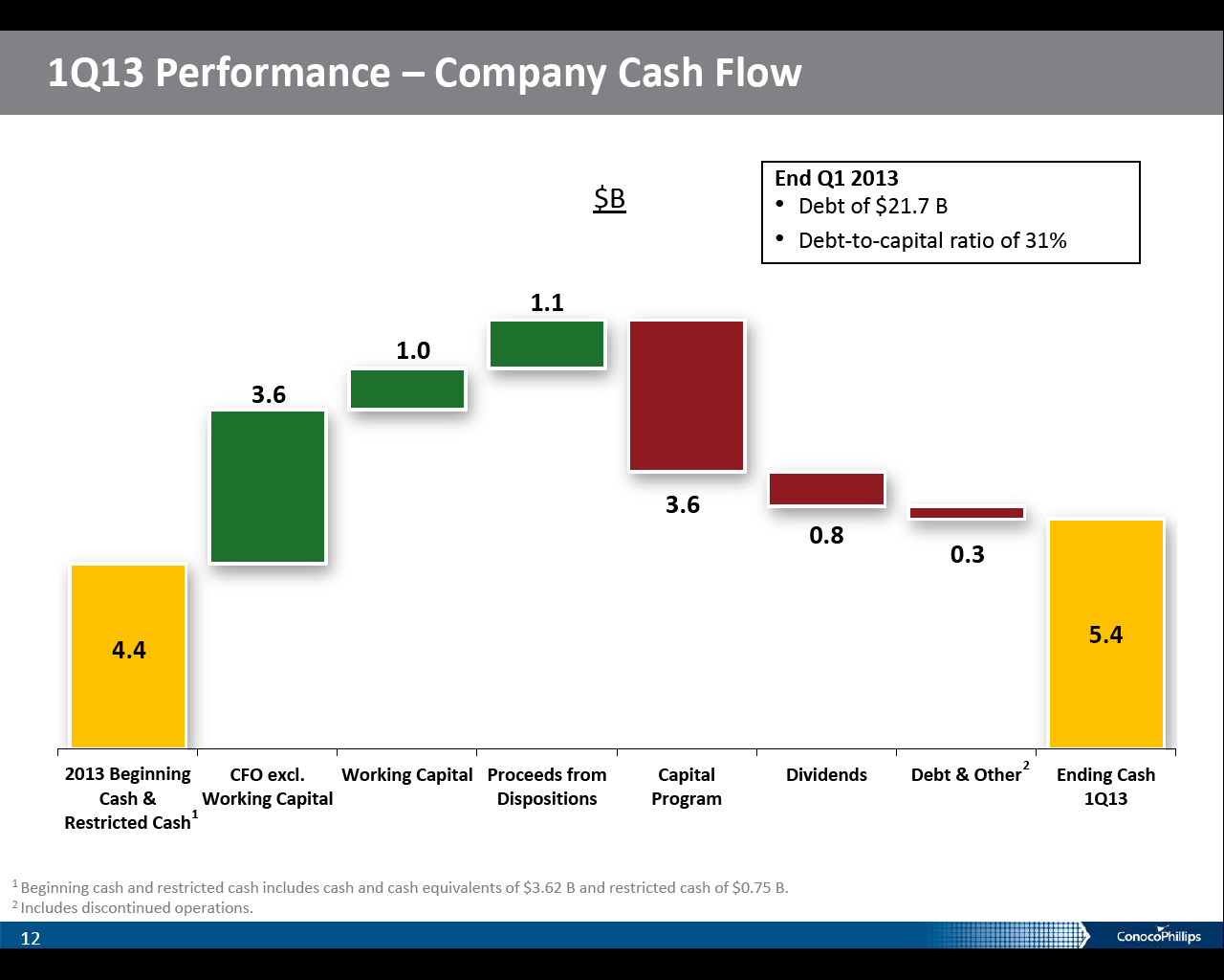 earnings performance of companies using debt Managing company earnings in em distorts the quality of income and increases information asymmetry with regards to company performance between managers and debt.