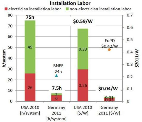 Solar System Installation Costs in Different Markets