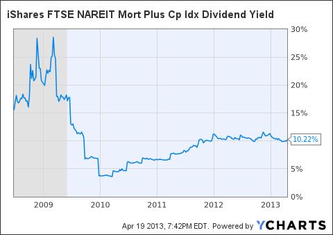 REM Dividend Yield Chart