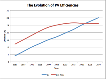 The Evolution of PV Efficiency