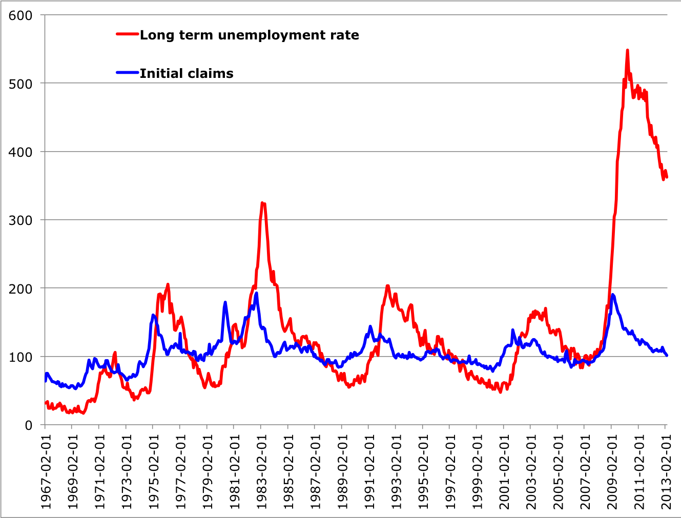 unemployment rate article review Unemployment statistics jump to: navigation , search data up to the euro area seasonally-adjusted unemployment rate was 85 % in february 2018.