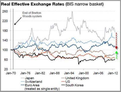 South Korea Currency Weakening