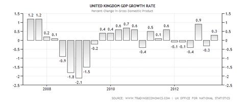 UK GDP Performance 04.2013