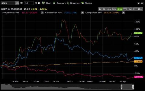 6 Month Chart Comparing BBRY, AAPL, NOK, and SPY