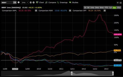 5 Year Chart Comparing BBRY, AAPL, NOK, and SPY