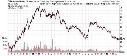 Agriculture Power Shares