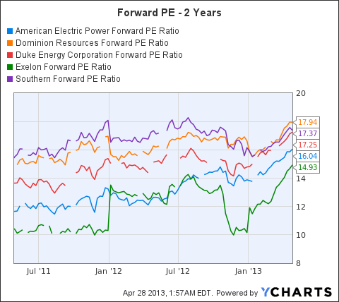 AEP Forward PE Ratio Chart