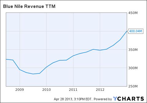 NILE Revenue TTM Chart