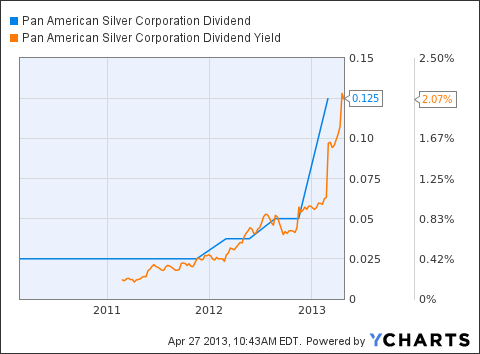 PAAS Dividend Chart
