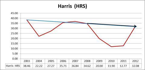 Harris HRS Graph