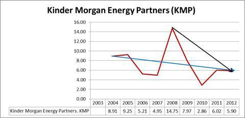 Kinder Morgan L.P. KMP Graph