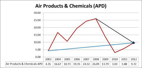 Air Products & Chemicals APD Graph