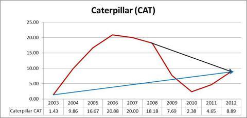 Caterpillar CAT Graph