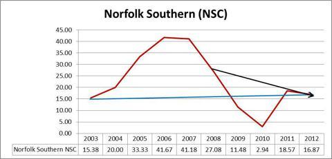 Norfolk Southern NSC Graph