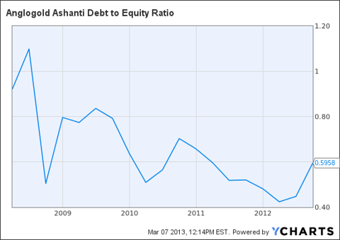 AU Debt to Equity Ratio Chart