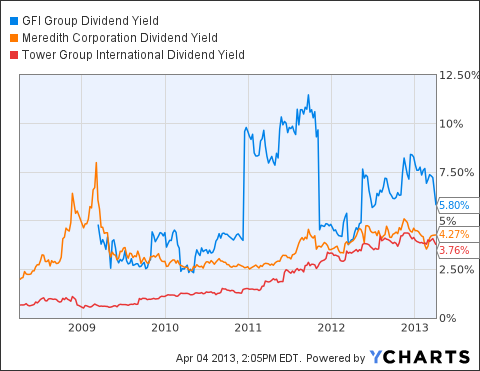 GFIG Dividend Yield Chart