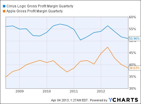 CRUS Gross Profit Margin Quarterly Chart