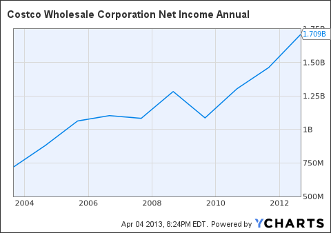COST Net Income Annual Chart